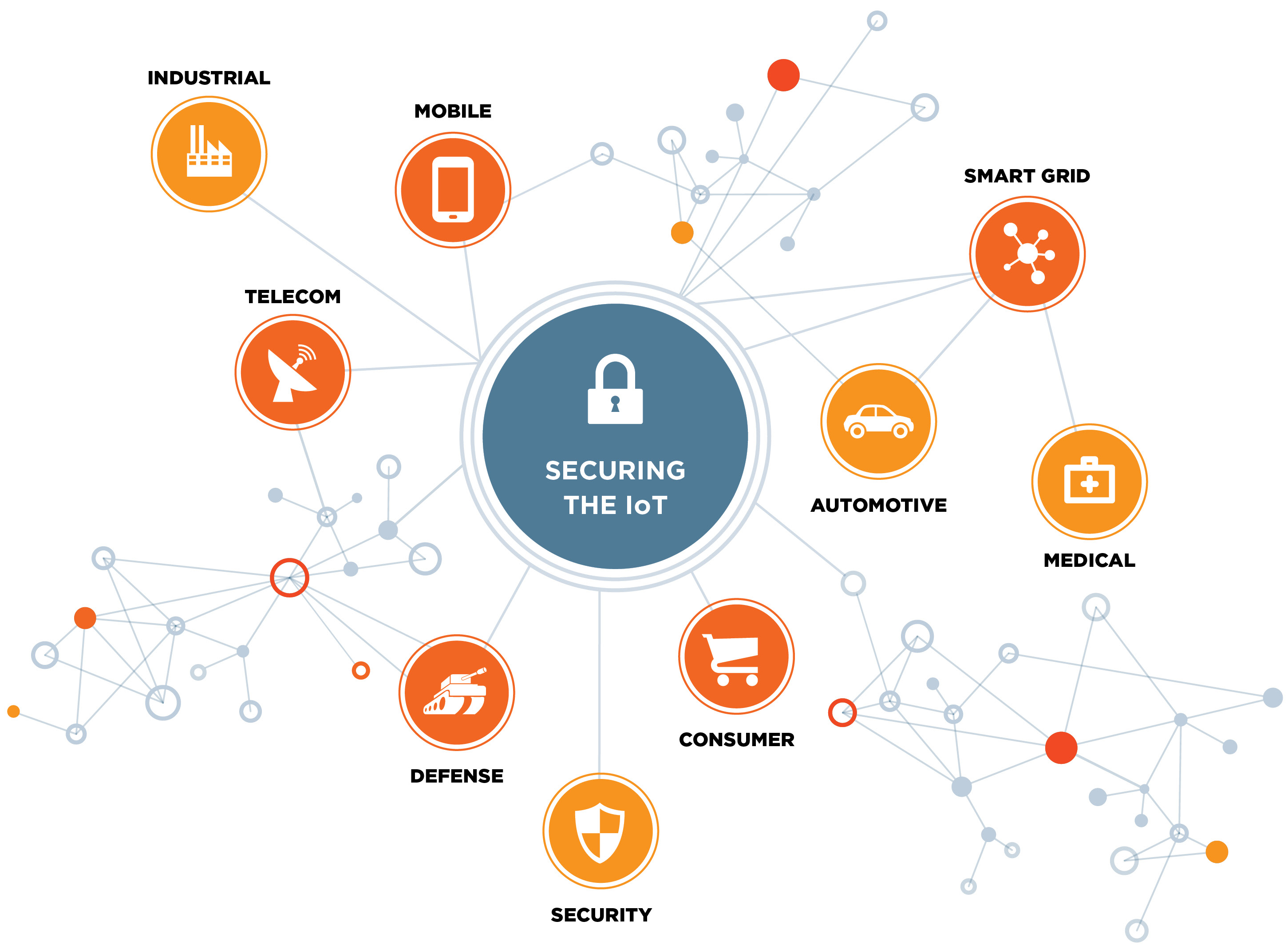 Securing the IoT industry