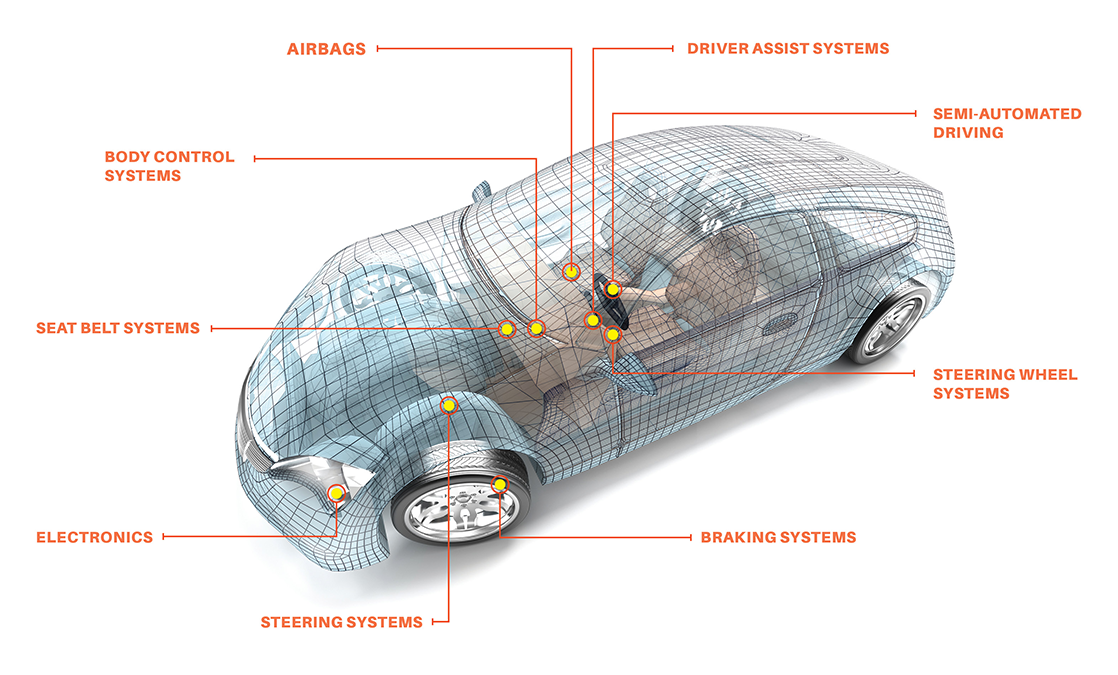 Scheme of a car's critical components regarding safety