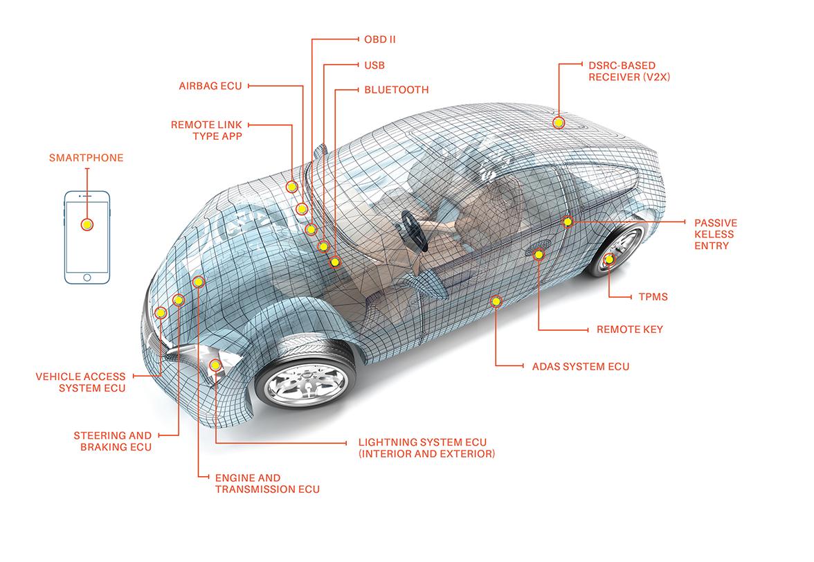 Scheme of a car's critical components regarding security
