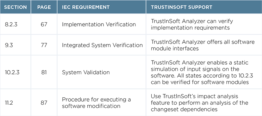 Examples of how TrustInSoft Analyzer satisfies IEC 60880 requirements
