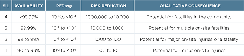 Summary table of the potential risks according to safety integrety level