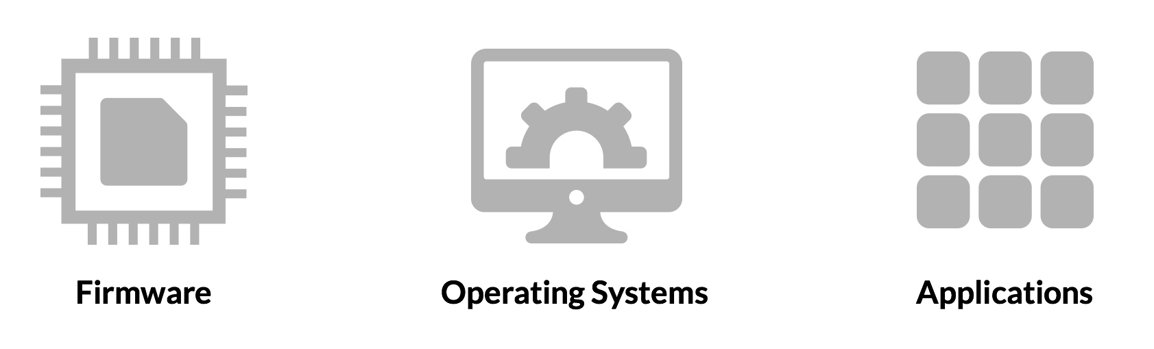Firmware, Operating Systems, Applications Icons